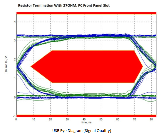 Nero module if youve not seen one before the above diagram is known as an eye diagram and is used to measure signal quality down a transmission line ccuart Image collections