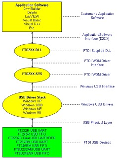 ft232r usb uart driver windows xp download
