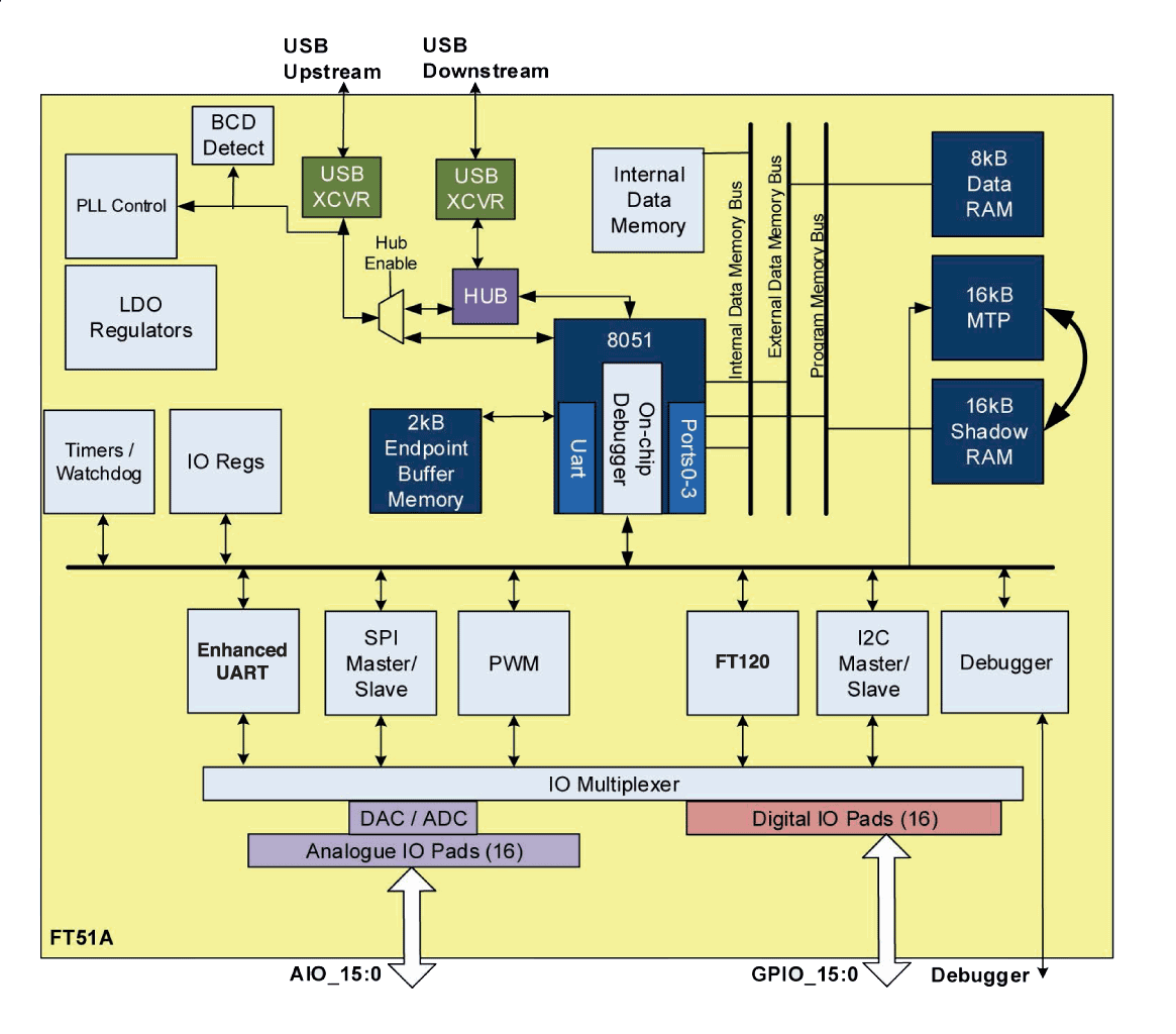 Ftdi Micro Controller Microcontroller Detecting Open Circuit Very Low Power Electrical Ft51 Block Diagram