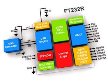 1X FT232RL FT232 SSOP-28 FT232R Uart Usb To RS232 Ic New oq