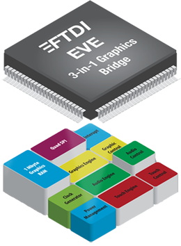 Ftdi chip home page display ccuart Image collections